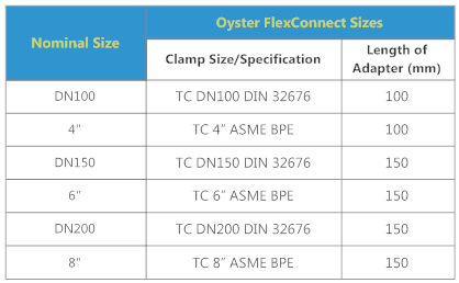 OysterFlex Connector Size Table last